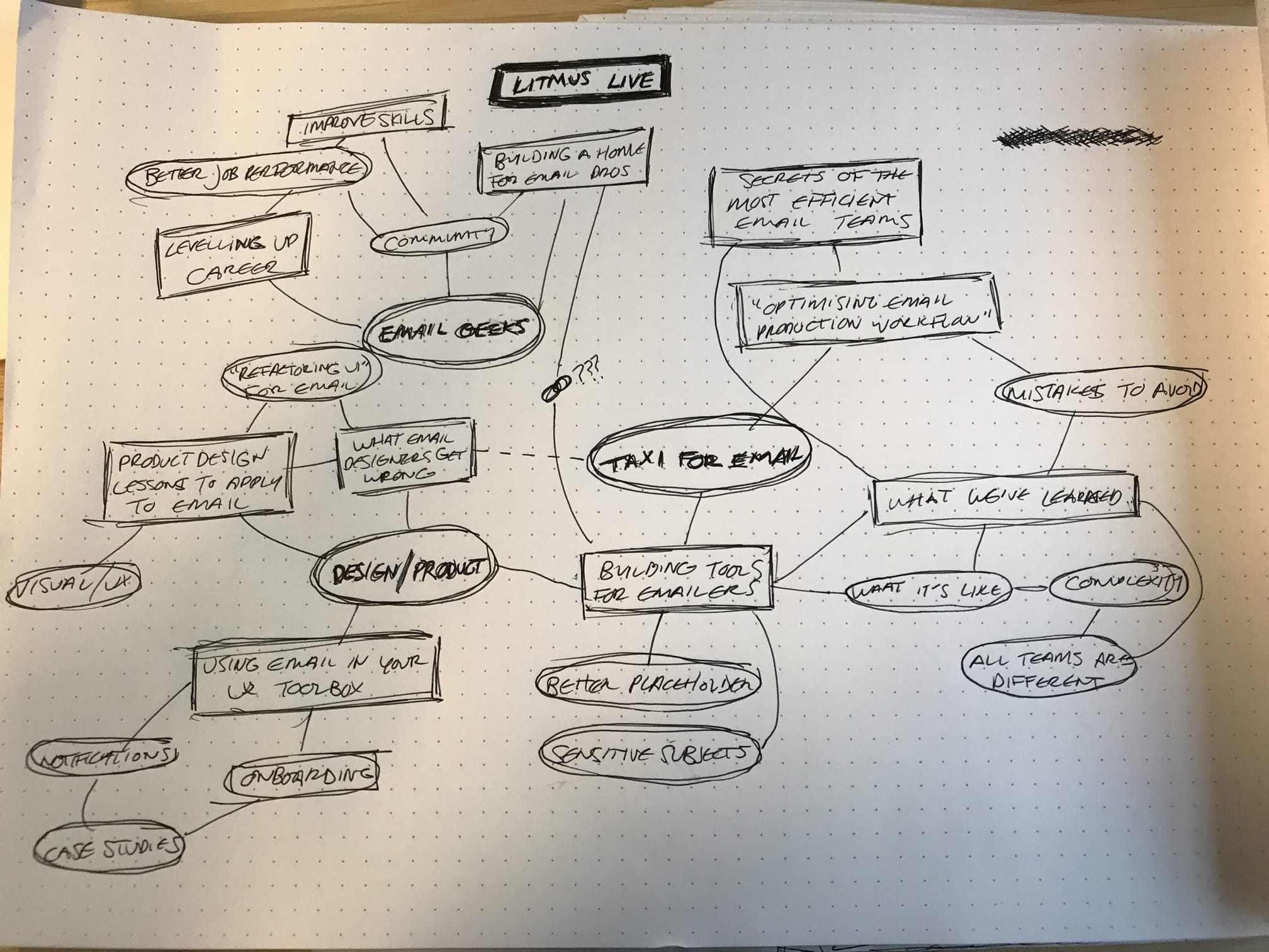 A notepad with a mindmap of possible speaking topics about email design and production